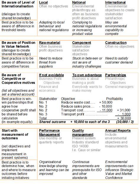 best practices template appendix 7 best practice template topgrademba