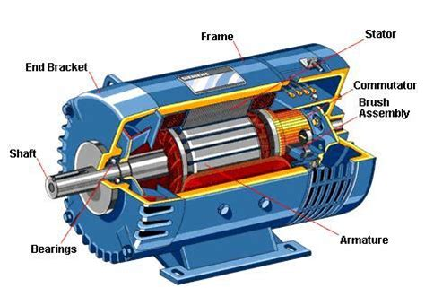 Picture Of Electric Motor by General Requirement For Motor Installation