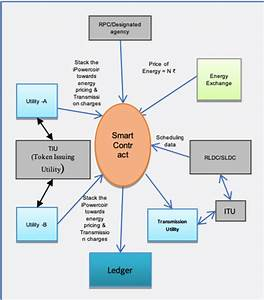 Block Diagram For Proposed Model Of Energy Banking This
