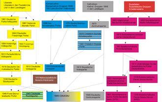 geschichte der parteien  deutschland wikipedia