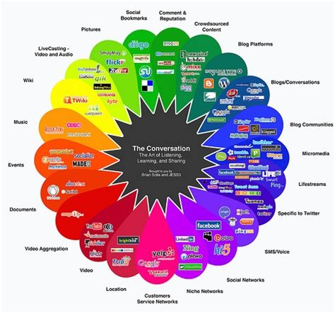 Marketing Companies by Mint Social Named One Of Best Social Media Marketing