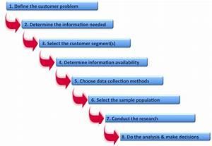 Solutions Marketer  An 8