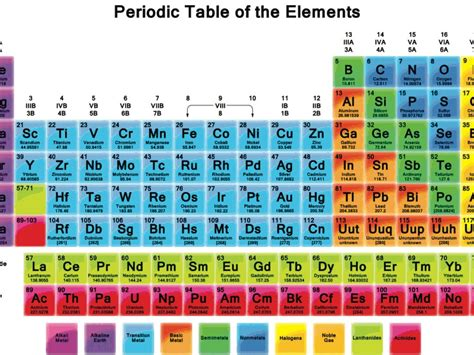 periodic table of elements big pictures fantastic periodic table of elements large poster and