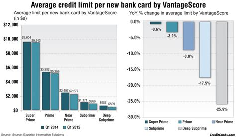 Credit Card Use And Availability Statistics  Nasdaqm. Veterans Administration Mortgage Rates. Florence Christian School Insurance Tucson Az. Merritt At Satellite Place Zoe Bible College. Oracle Database Price List Paretti Land Rover. Wesleyan University Majors Limit On Roth Ira. Where To Buy Gold In Seattle. Maloney Vision Institute Indesign Classes Nyc. Automotive Service Council Scuba Network Nyc