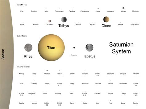 All of Saturn's known moons to scale by mean volumetric ...