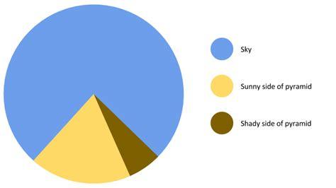 Egyptian Pie Chart James Mcgrath