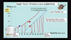 Supply Curve Shift Step2