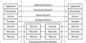 1  Iso  Osi Reference Model