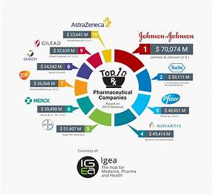 Top 10 Pharmaceutical Companies 2016 - IgeaHub