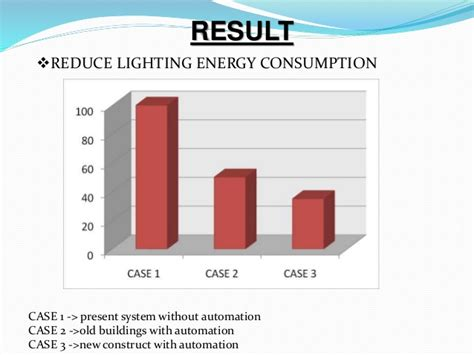 automatic room light control upon human presence intelligent room lighting on person presence