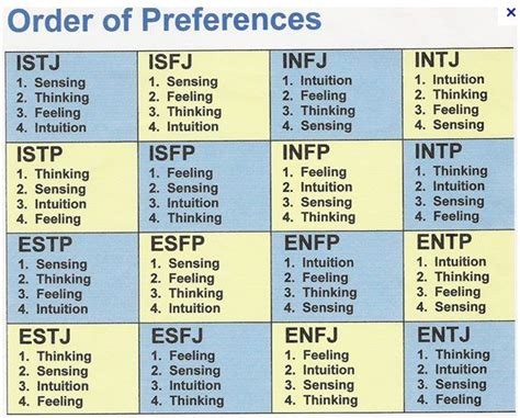 Introvert-extrovert Personality Test