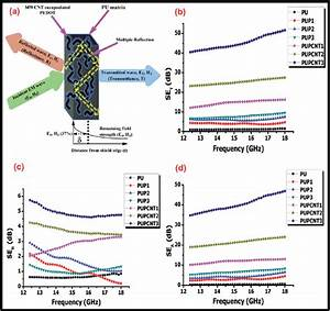 A  Basic Mechanism Of Emi Shielding By Pupcnt Composites