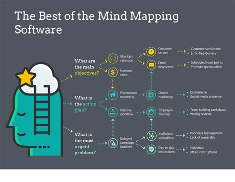 top mind mapping software   reviews