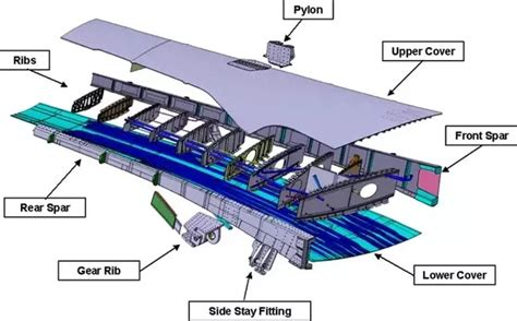 What Is Aircraft Wing Spar?