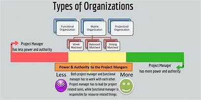 Organizational Structures Types Structure Matrix Organization Functional