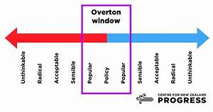 Who Broke The Overton Window  - The Politicalists