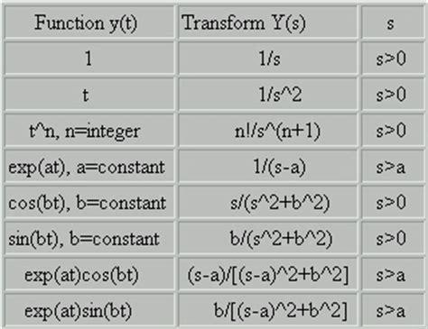 laplace transform   function