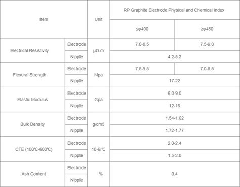 rp graphite electrodelinzhou huarui carbon  material