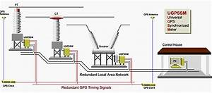 Substation Data Acquisition  Automation And Control