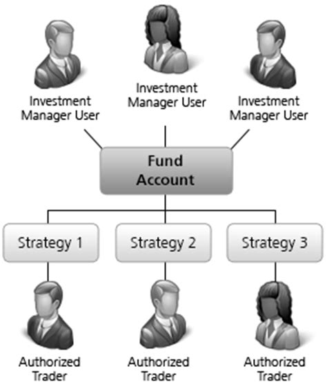 foreign currency account comparison trading strategies hedge funds 171 10 best binary brokers