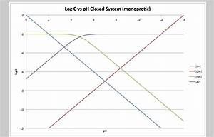 How to Construct a Log C vs pH diagram (monoprotic and