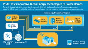 Pge Power Outage pge tests innovative clean electric vehicle technologies 300 x 169 · png