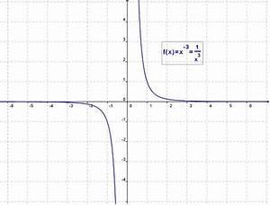 3 Wurzel Berechnen : funktionsgleichung bestimmen durch graph mathelounge ~ Themetempest.com Abrechnung