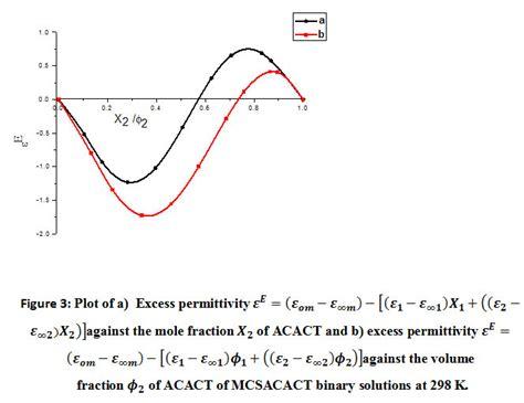 Time Domain Reflectometric Studies on Methylcellosolve ...