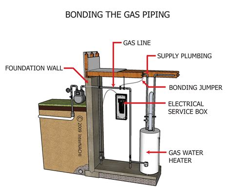 internachi inspection graphics library electrical 187 service 187 bonding the gas piping jpg