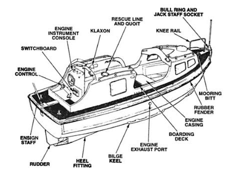 Ferry Boat Parts by Boat Part Names Diagram Small Boat Wiring Diagram