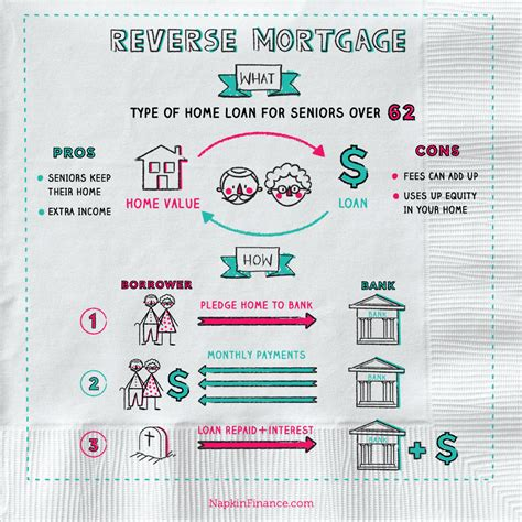 reverse mortgage loan learn reverse mortgage