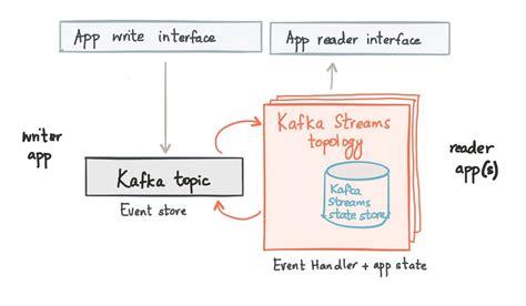 process streams  kafka streams