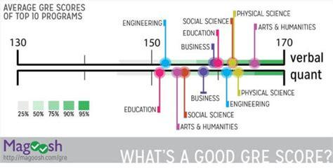 Gre Score Range What's A Good Gre Score?  Magoosh Gre Blog