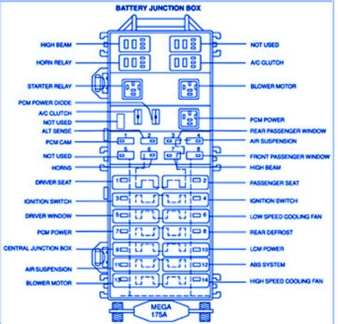 Fuse Box Diagram For 2001 Lincoln L by Lincoln Continental V8 4 6l 2001 Battery Fuse Box Block
