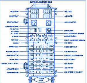 Lincoln Continental V8 4 6l 2001 Battery Fuse Box  Block Circuit Breaker Diagram  U00bb Carfusebox