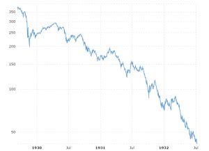 dow jones  year historical chart macrotrends