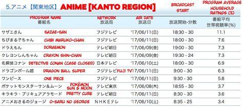 japan anime ratings akhirnya anime mengalahkan one