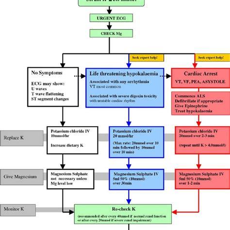 Emergency Treatment Algorithm For Hyperkalaemia In Adults