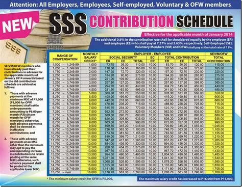 sss contribution table effective  january