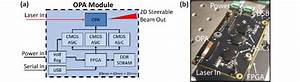 A  Block Diagram Of Optical Phased Array Module