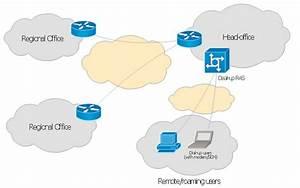 Enterprise Private Network