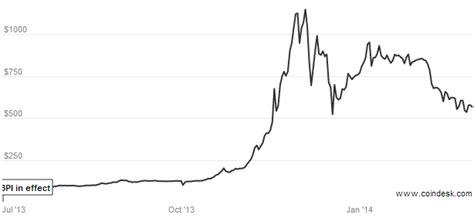 convert bitcoin to dollar bitcoin currency usd snm coin binance xml file