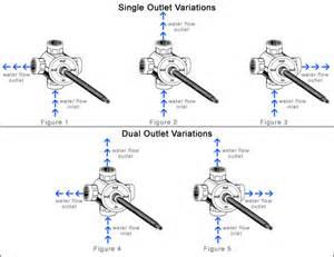 kitchen faucet sprayer diverter diverter valve diagram diverter free engine image for