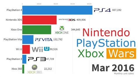 Best Selling Video Game Consoles 2004 2019 Youtube