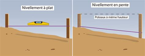 niveler un terrain comment niveler un terrain