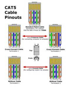 rj45 connector wiring diagram rj45 image wiring similiar for cat 6 termination diagram rj45 jack keywords on rj45 connector wiring diagram