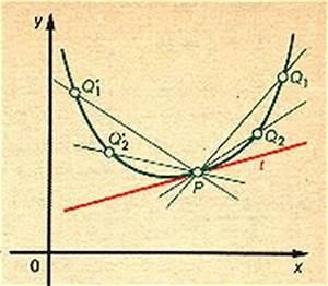 Steigung In Einem Punkt Berechnen Ableitung : berechnung der steigung in einem punkt p ~ Themetempest.com Abrechnung