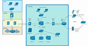Cisco Templates To Get You Started Right Away