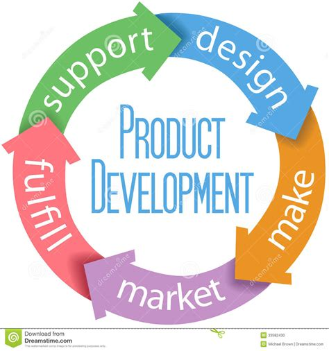 product design and development product development business design stock vector