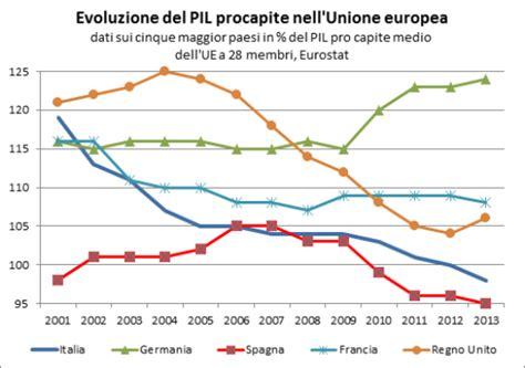 Prodotto Interno Lordo Italia 2012 Gli Andamenti Di Lungo Periodo Dell Economia Italiana Le